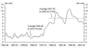 unemployment graph 1945- 2002
