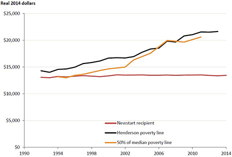 newstart-henderson-poverty-line-graph