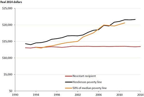 newstart-henderson-poverty-line-graph